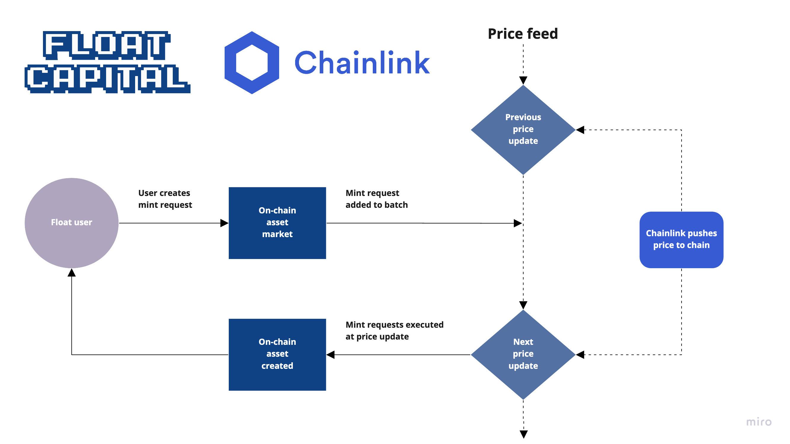 float-chainlink-diagram